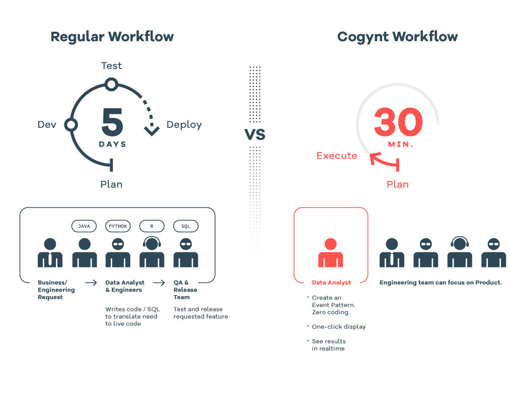 Workflow Comparison Chart | Regular Workflow is 5 Days to deployment, with Cogynt deployment can happen in 30 minutes